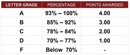 CBCS Grade Scale